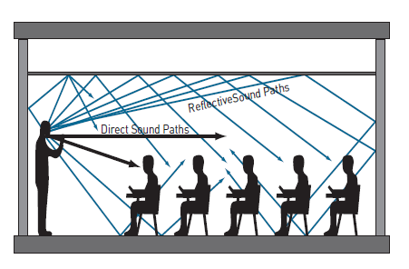 importance of acoustics