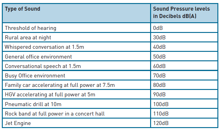 The Table To Right Gives DB Levels For A Range Of Recognisable Sounds